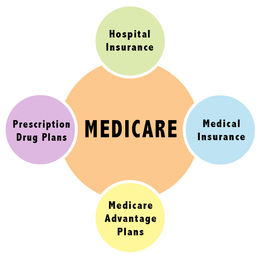 what is medicare?   orange county medicare help and information