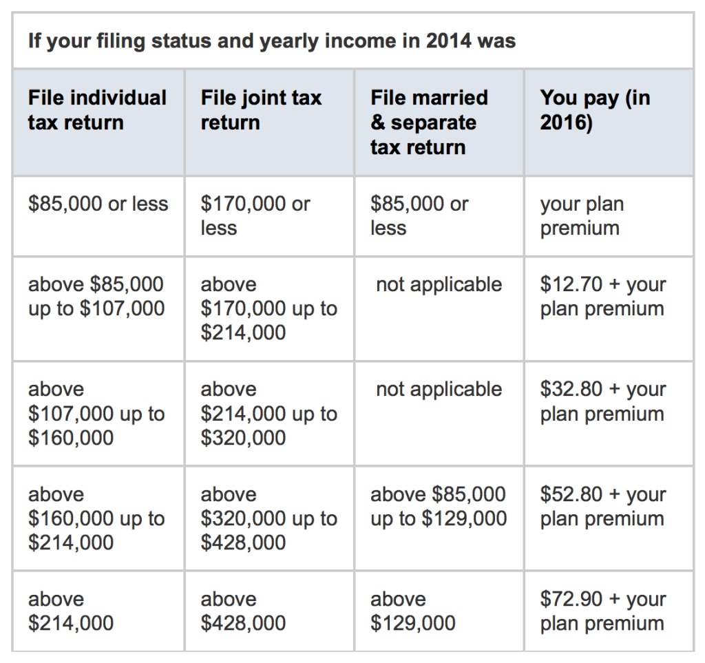 Part D premiums